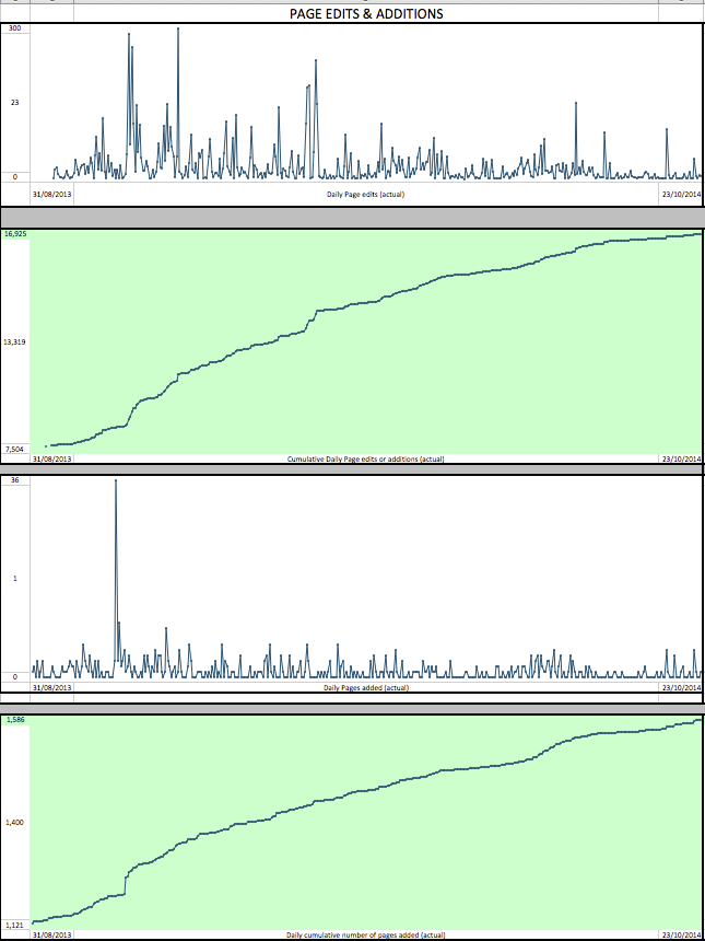 NGS Sparkline Page Edits Stats 1m 2014 png