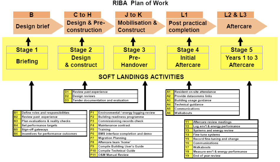 Soft Landings RIBA Plan of Work png