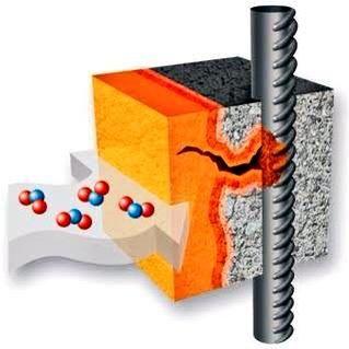 Concrete Carbonation