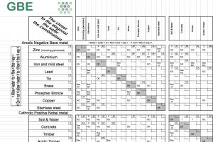 GBE Material Compatibility Matrix