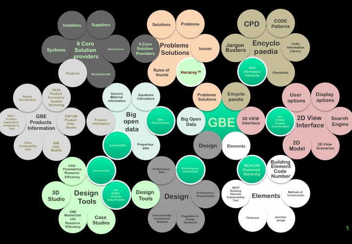 GBE MindMap 2D View Showing inter visibility and inter connectivity and some of the scope of the anticipated content. GBE Website Construction Navigation MindMap