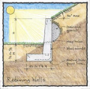 Navigation Icons CI/SfB 1997 (16.2) Retaining Wall 3
