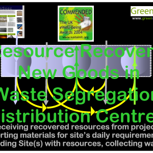 WasteDistributionCentre