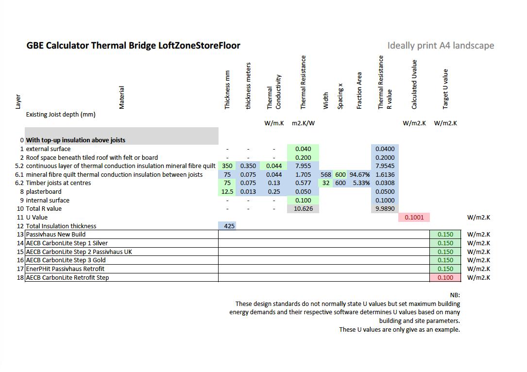 Loft Insulation U value Raised deck support Psi value Calculator