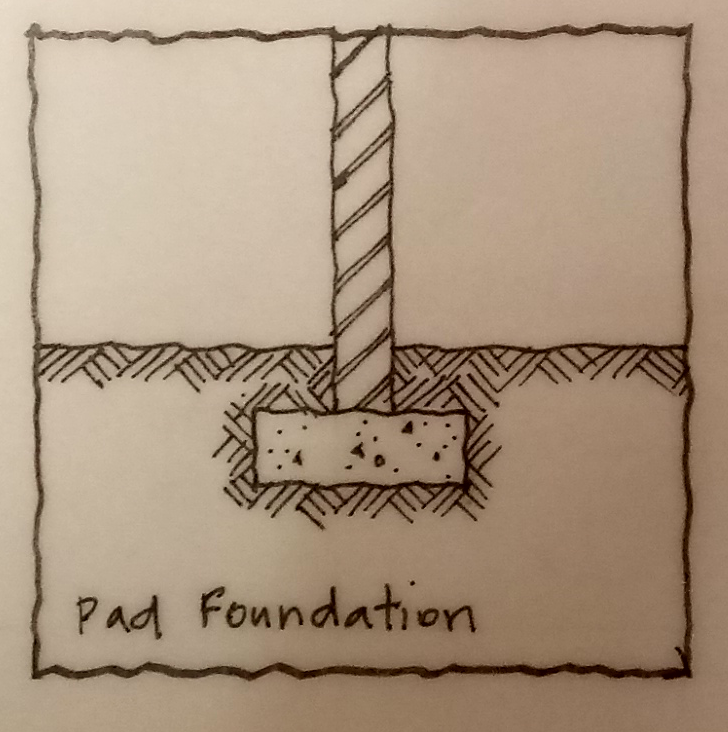Navigation Icons CI/SfB 1997 Strip Foundation