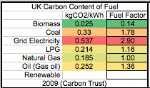 GBE Green Building Calculator Carbon In Fuel A13 210520 PNG