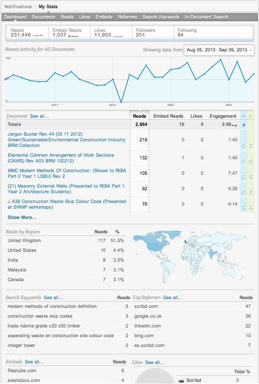 Scribd Stats 1Month Sept 2013 png
