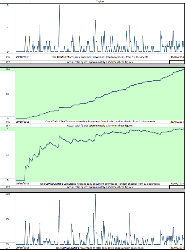 NGS Sparkline Taylors Stats To310714 png