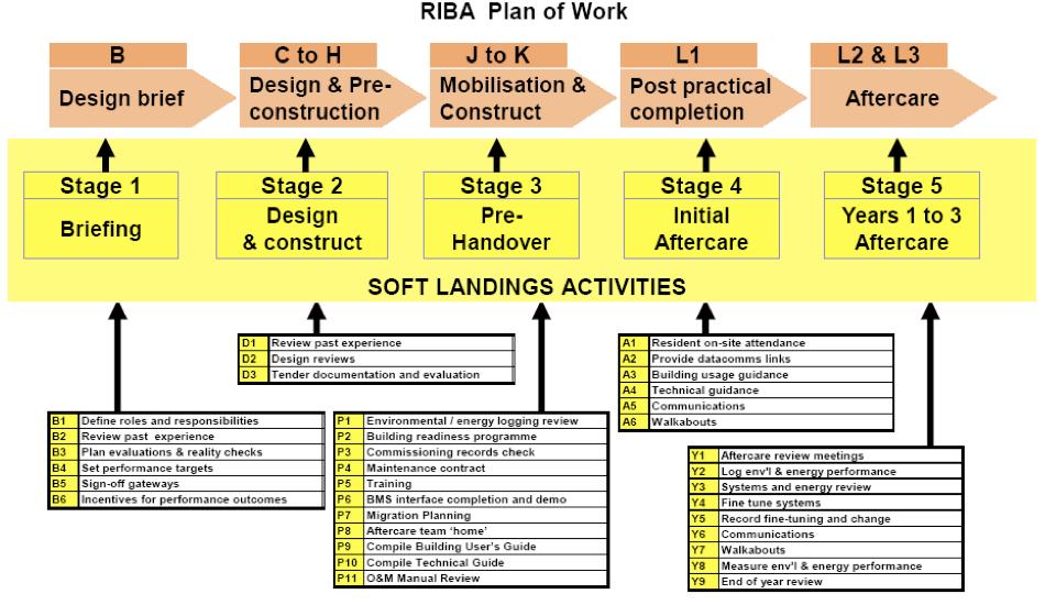 Soft Landings RIBA Plan of Work png