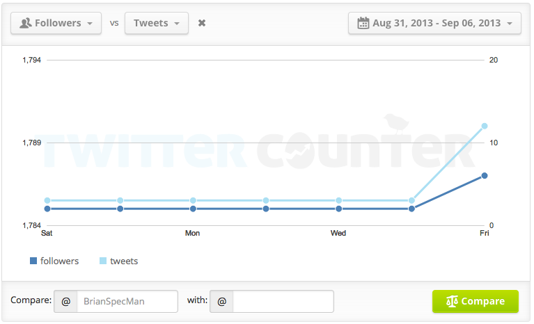 Twitter Compare 1 week 060913 png