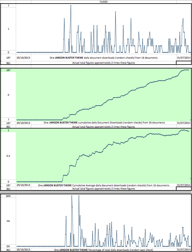 NGS Sparkline Flood Stats To310714 png