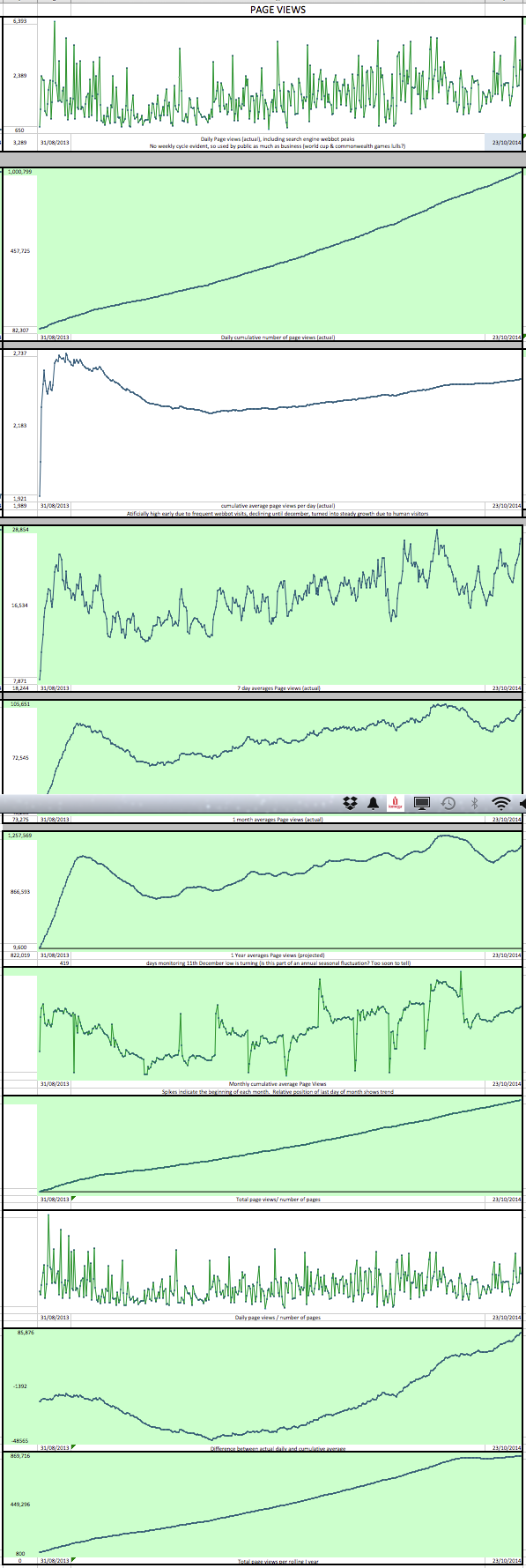 NGS Sparklines 1m Page Views png