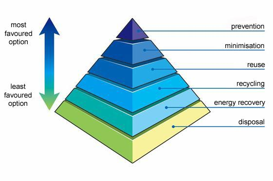 Waste Hierarchy pyramid png