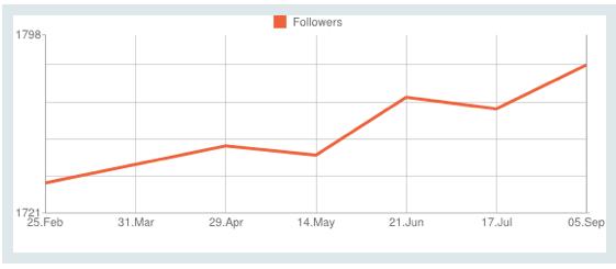 Twitter Followers 1week 060913 png